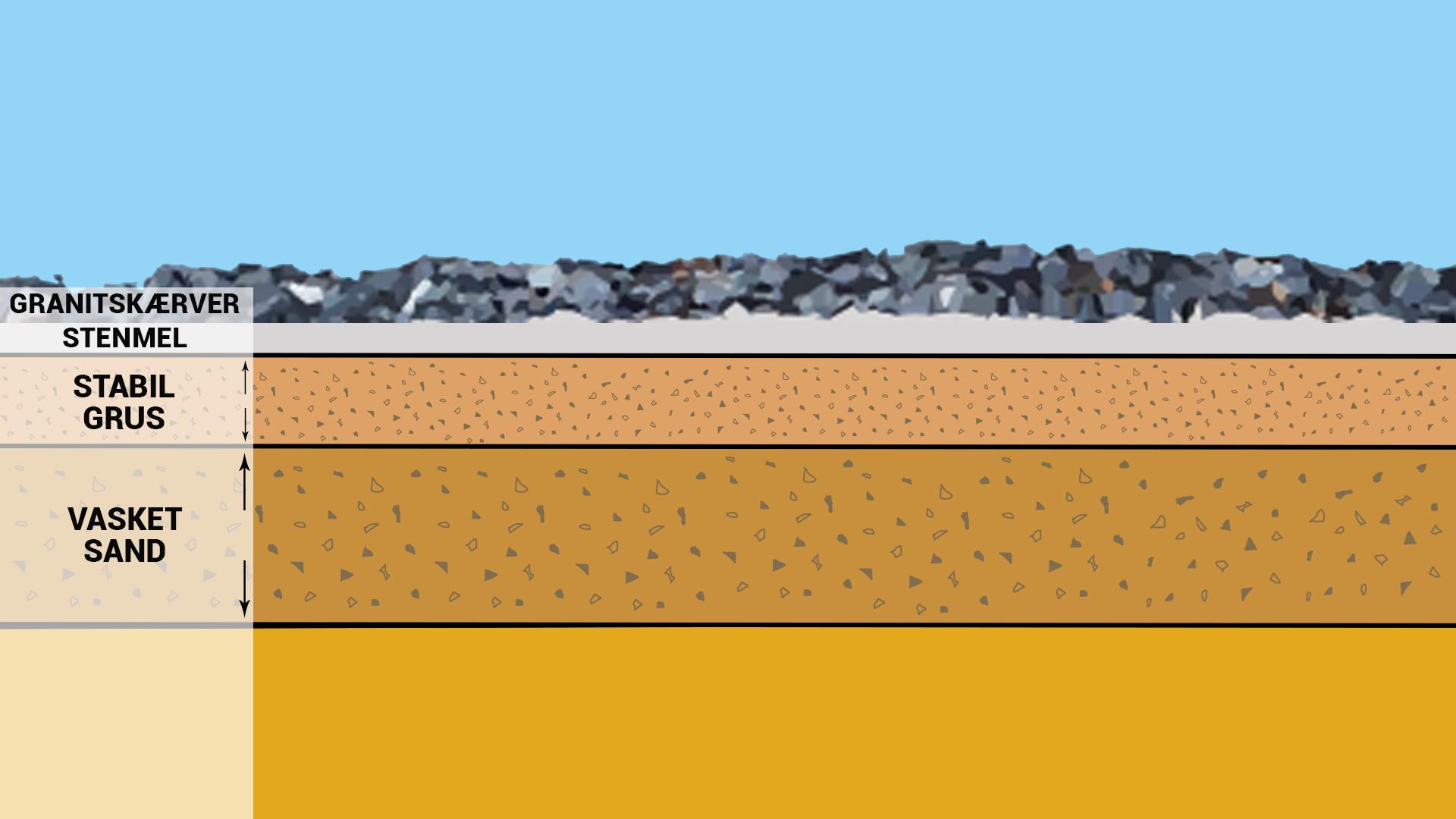 Opbygning af indkørsel ved brug af granitskærver som belægning